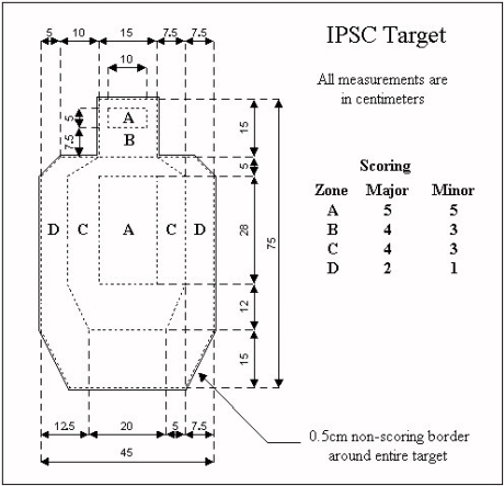 Competition Shooting 101 Uspsa Ipsc on Indoor Shooting Range Floor Plans